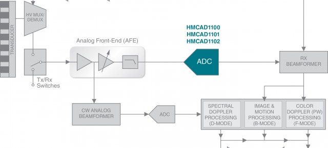 Hittite's New Octal ADCs Enable Significant  Power Savings in Next Generation Medical Ultrasound Systems