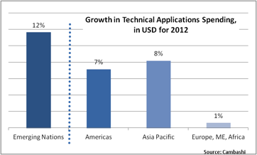 Figure 1. Spending on technical applications in emerging nations ahead of traditional regions. (Emerging nations are Brazil, India, China, Russia plus Colombia, Indonesia, Turkey and Vietnam.)